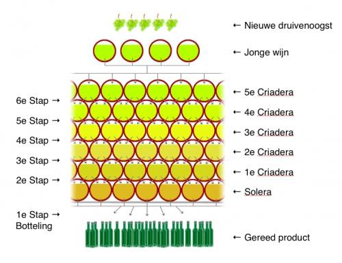 Solera-systeem.jpg